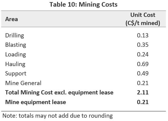 Mining Costs
