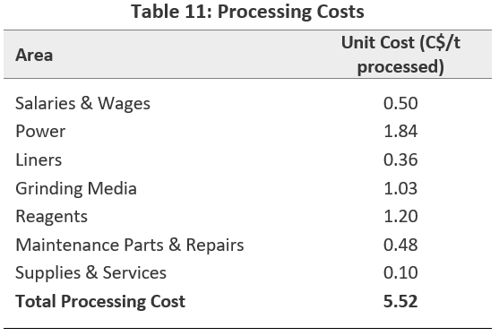 Processing Costs