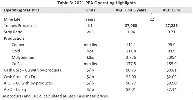 2021 PEA Operating Highlights