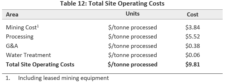 Total Site Operating Costs