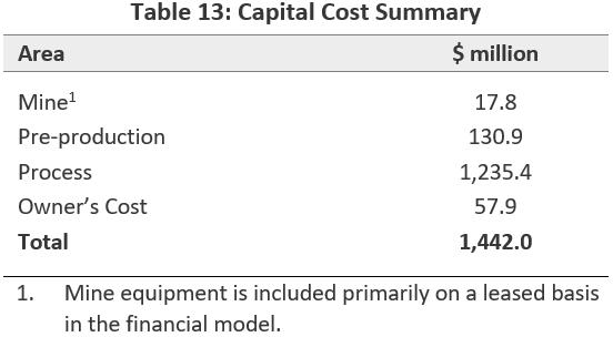 Capital Cost Summary