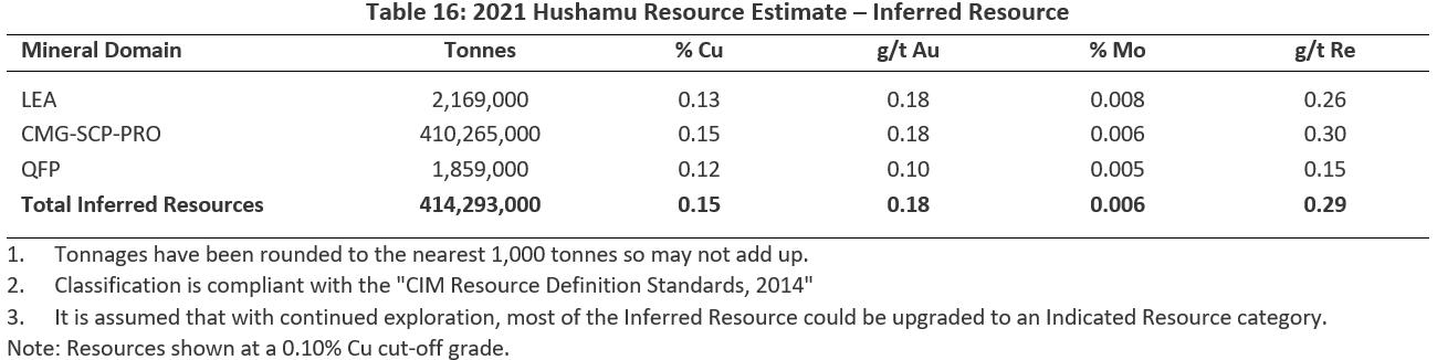 2021 Hushamu Resource Estimate – Inferred Resource