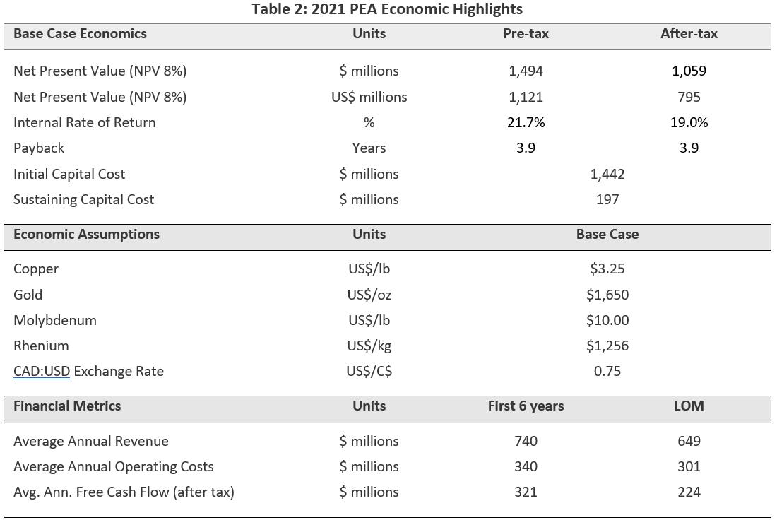 2021 PEA Economic Highlights