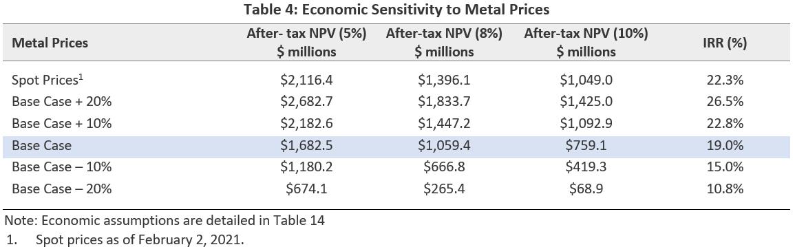 Economic Sensitivity to Metal Prices