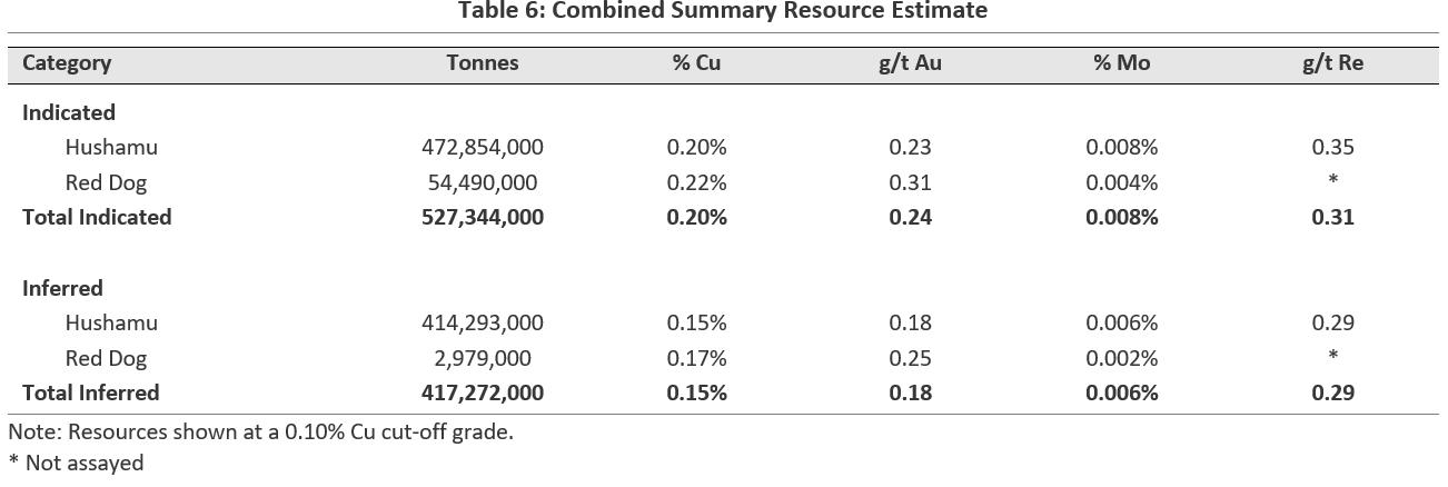 Combined Summary Resource Estimate