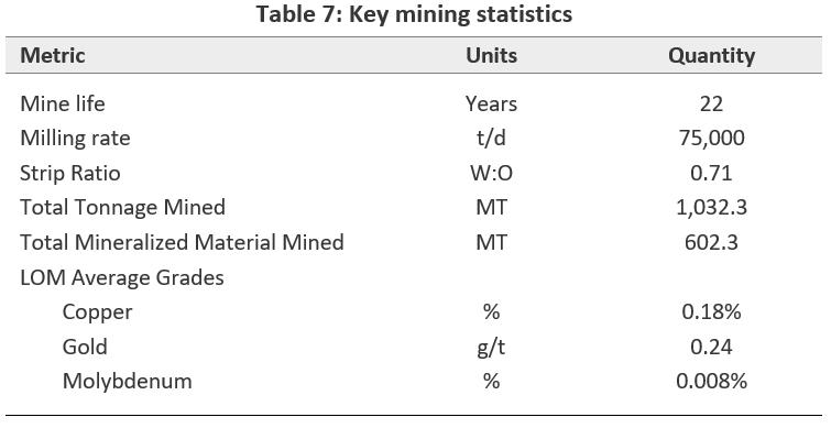 Key mining statistics
