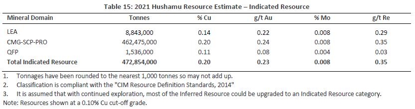 2021 Hushamu Resource Estimate – Indicated Resource